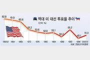 [USA 선택 2004]부동층 5%가 '최후의 심판'