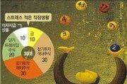 [새신랑 송충현 기자의 시시콜콜 금융투자]40대가 로또 50억 당첨된다면…