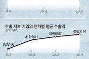 수출기업 '2년차 징크스'… 절반만 살아남아