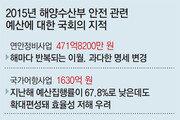 """예결특위 """"해양수산부 2015년 '안전 예산'도 곳곳에 허점"""""""