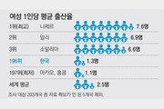 한국 출산율 1.3명, 세계서 세번째로 낮아… 니제르 7.6명 1위