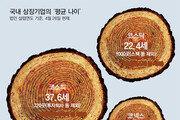 광복둥이 기업 '주식회사 한국' 초석 닦다