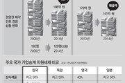 稅부담에 가업승계 포기… 성장엔진 꺼진 '히든 챔피언'