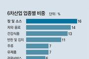 """창업자 35%가 청년층… """"농사 기본기 쌓은후 응용사업을"""""""