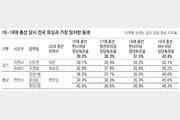"""'전국 표심 풍향계' 신둔면-원성동 """"이번엔 우리도 몰라"""""""