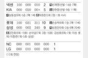 [오늘의 스타/9월22일]새끼호랑이 최원준, 1군무대 첫 홈런