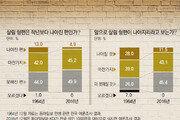 """60대보다 비관적인 2030… """"노오력해도 계층상승 불가"""""""