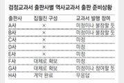 """검정 역사교과서 출판사 8곳중 5곳 """"집필진 구성안해"""""""