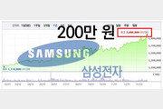 [한눈에 보는 그래픽 뉴스]'주가 200만원 시대' 연 삼성전자…사상 최고가