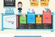 [한눈에 보는 그래픽 뉴스] 1월 소비자물가 오름세, 가장 많이 오른 품목?
