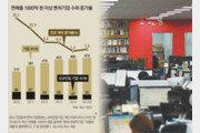 [한눈에 보는 그래픽 뉴스]벤처 호황 속 그늘…3분의 2는 3년내 문 닫아