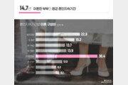 [김아연의 통계뉴스]달라진 이혼 트렌드…평균 혼인지속기간 14.7년
