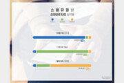 [김아연의 통계뉴스] 올 1분기 스팸전화 265만건, 누가 가장 많이 걸었나?