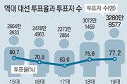 3280만8577명 역대 최다 투표
