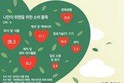 [김경훈의 트렌드 읽기]요즘 소비는 몰입과 취향저격