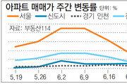 [아파트시세]서울 아파트값 0.17% 상승… 전세시장은 안정세