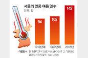 더워진 한반도 142일은 '여름'