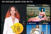[맨 인 컬처]10년간 10주이상 1위, 빌보드선 21팀… 멜론의 2배