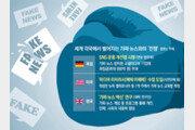 獨, 가짜뉴스 방치한 SNS 기업에도 최고 650억원 과징금