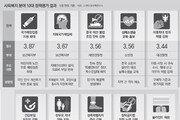 '문재인 케어' 재원 난제… 최하위 '블라인드 채용' 불신 씻어야