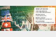 """""""시장 전망 밝다"""" 선진국+亞 기업 펀드에 베팅"""
