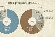 """'위기의 부포세대' 자녀에 신세 안진다면서… 63%가 """"노후 대책은 없다"""""""
