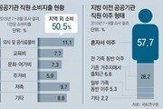 [단독]公기관 지방이전, 경제효과 '반쪽'