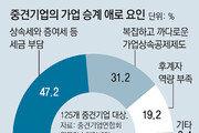 """중소-중견기업들 """"과도한 상속세, 가업승계 부담"""""""