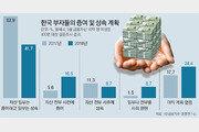 """10억 이상 자산가 """"세금 늘기전 올해 증여… 사모펀드 투자할것"""""""