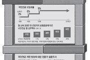 """""""보험료율 인상 불가피하지만 당장 13% 이상은 충격 커 무리"""""""