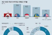 韓 퇴직연금 1.88% 바닥 헤맬때… 호주 9% 고공행진