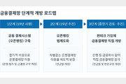 [금융 in IT] 금융결제망 오픈 - 카드 중심의 결제 시스템, 변화할까?