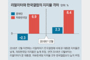 리얼미터와 한국갤럽 괴리의 두 가지 시사점 [동아광장/한규섭]