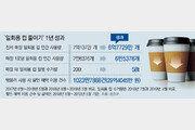 커피점 등 일회용컵 사용 2408만개 줄었다