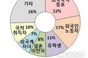 서울거주 외국인주민 중 외국국적동포·유학생 늘었다