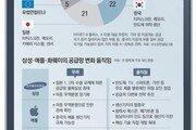 """""""5G-AI 선점""""… 글로벌 패권 전쟁터 된 테크시장"""