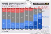 """'2019년 최저임금' 사업주 불만 역대 최고…74.4% """"너무 높아"""""""