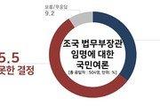 """조국 장관 임명…""""잘못했다"""" 55.5% vs """"잘했다"""" 35.3%"""