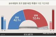 보수야당의 '조국 퇴진' 투쟁에…반대 52% vs 찬성 42%