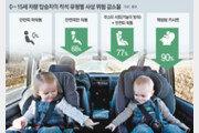역방향 카시트, 어린이사망 크게 줄여