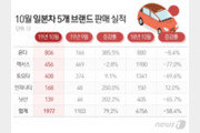 2000만원 깎아줬더니…일본차 '불매' 누르고 판매 급증