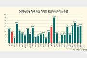 3기 신도시 발표에도 여전한 '강남불패'