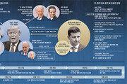 [글로벌 포커스]청문회 대상 된 '우크라이나 스캔들' 총정리