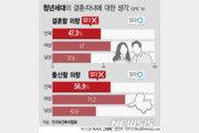 """""""가부장제 싫어서""""…20대 여성 57%, 결혼 생각 없다"""