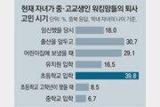 """워킹맘 95% """"퇴사고민""""… 최대고비 '초등입학'"""