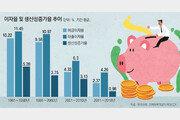 은행 이자율은 왜 갈수록 낮아지나요