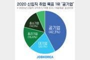 2020 신입 취업목표 1위 '공기업'…희망연봉 3050만원