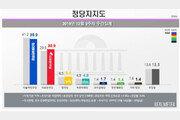 민주당 39.9%, 40%대 지지율 무너져…한국당 30.9%로 반등