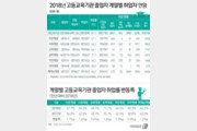 """""""문송합니다"""" 인문계열 취업률 57.1% 최하위…의학계열 83.3% 1위"""