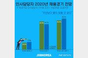 """인사담당자 40% """"새해 채용경기 작년과 비슷할 것"""""""